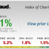 New Blackbaud Charity Index Shows Growth in Giving